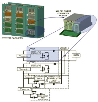 Figure 28: A microgrid-based telecom power plant with a modular distributed architecture.