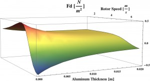 Figure 29: Force Density of 4-layer smooth-rotor induction machine over a range of rotor speeds and aluminum rotor coating thickness.