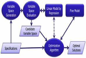 Figure 30: Optimization system structure.