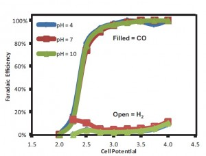 Figure30: Reactor Faradaic efficiency for CO and H2 as a function of cell potential and pH using silver nanoparticle catalyst and 1M KCl electrolyte.