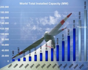 "Figure 31: World total installed wind capacity in years 1997-2010 from F. Mei and B. C. Pal, ""World wind energy report 2008,"" World Wind Energy Association, February 2009."