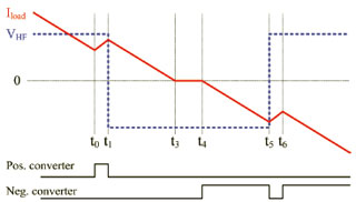 Figure 32: Conventional technique uses dead time which adds distortion at the zero-cross of the current.