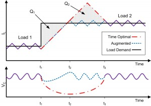 Figure 33: Comparison of minimum-time control and converter augmentation (load step up).