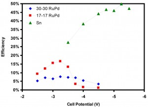 Figure 33: Reactor efficiency as a function of cell potential and catalyst.