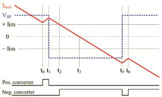 Figure 33: New technique prevents current commutation failure without zero-cross distortion.