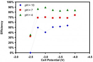 Figure 34: Reactor efficiency as a function of cell potential and electrolyte pH using 0.5M KCl, Sn Cathode and Pt Anode.