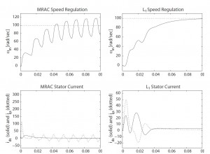 Figure 35: Adaptive control performance with unmodeled dynamics.