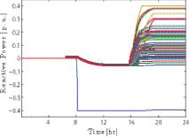 Figure 37: Reactive Power Injections.