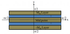 inducFigure 37: Cross-sectional geometry of the laminated core.