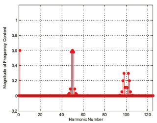Figure 39: Predistorted PWM spectrum.