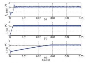 Figure 4: Control variable comparison for maximum power transfer application.