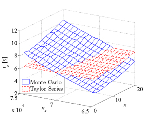 Figure 42: Execution time to compute the pdf of a performability metric using the proposed method and through Monte Carlo simulations.