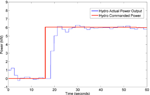 Figure 43: Hydro resource system response.