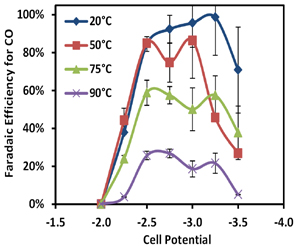 Figure 49: Reactor Faradaic efficiency (selectivity) for CO2 reduction to CO using an Ag catalyst for temperatures ranging from 20°C to 90°C.