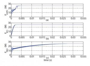 Figure 5: Input power comparison for maximum power transfer application.
