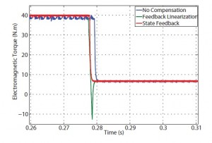 Figure 6 Induction machine torque response at 300 rad/s rotor speed and 5 Nm load torque.