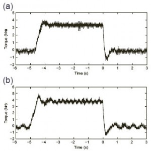 Figure 6 (a) Torque response of SF-SPTC for a 4 N·m load step change, at 50 rpm. (b) Torque response of FOC for a 4 N·m load step change, at 50 rpm.