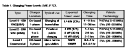 Table 1: Charging power levels: SAE J1772