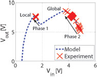 Figure 18: Proposed MPPT method seeks global maximum in two phases