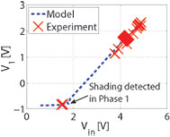 Figure 19: Negative by-pass diode voltage indicates partial shading.
