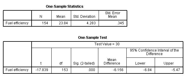 How does SPSS differ from a typical spreadsheet application