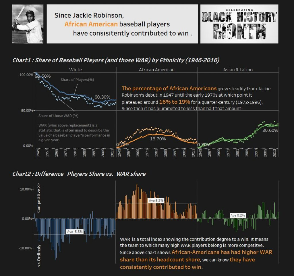 A Tableau dashboard analyzing baseball data with regard to African American players