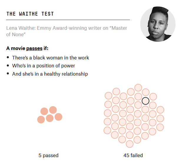A movie passes the Lena Waithe Test if there's a black woman in the work, who's in a position of power, and she's in a healthy relationship.