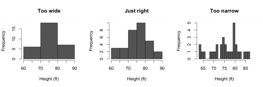 A demonstration of selecting bins for histograms, showing too few, too many, and just the right number