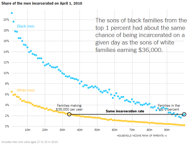 Chart showing that the sons of black families from the top 1 percent had about the same chance of being incarcerated on a given day as the sons of white families earning $36,000
