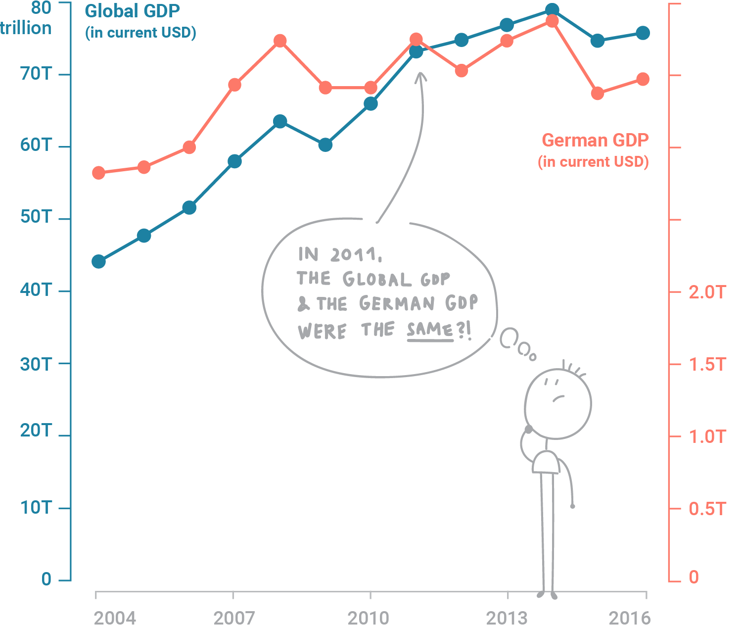 a dual-axis line chart overlaid with a stick figure drawing of a confused person misreading the chart's data