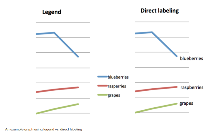 two line graphs, one with a legend and one with direct line labeling, demonstrating the advantage of the latter