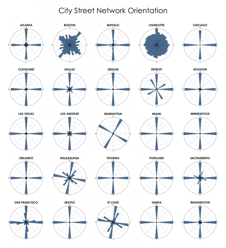 Polar histograms of the streets in major cities across the U.S.