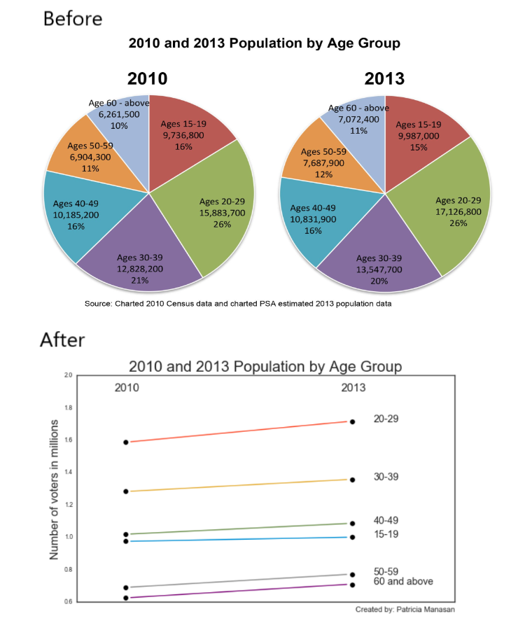 "A demonstration of a chart makeover. The before chart shows two pie charts. Each slice of the pie chart is the percentage of U.S. population within an age group. The first pie chart is 2010, the second is 2013. The makeover, or ""after"" chart, is a slope graph that shows the change in millions of people within each age group, which are each represented by a line."