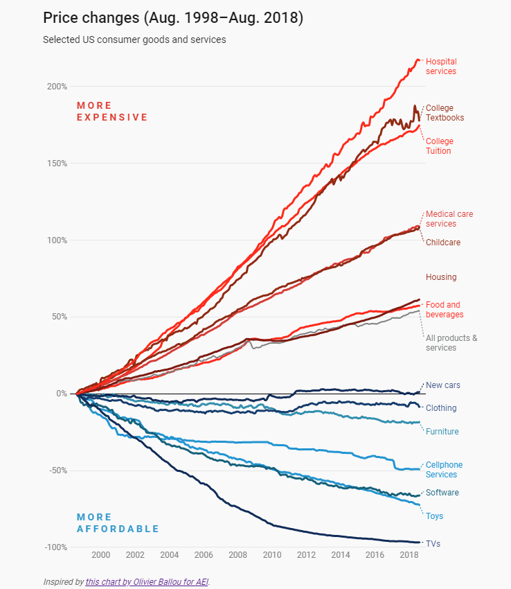 A chart showing price changes for 15 items from 1998 to 2018