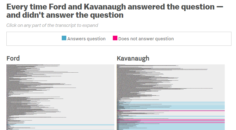 A portion of a graphic that uses colored bars to indicate whether Brett Kavanaugh and Dr. Christine Blasey Ford answered the questions they were asked during the Senate confirmation hearing for Brett Kavanaugh.