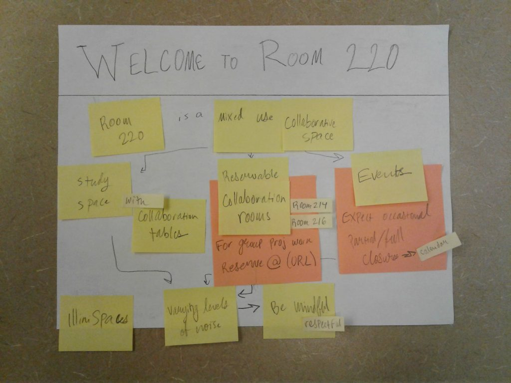 "A piece of paper that reads ""Welcome to Room 220"" at the top with sticky notes stuck to the page underneath."