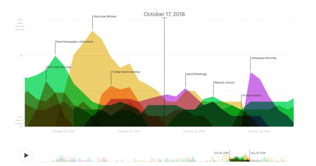 A chart showing the search interest for different news stories in October 2018, represented as colored peaks with the apex labeled with a world event.