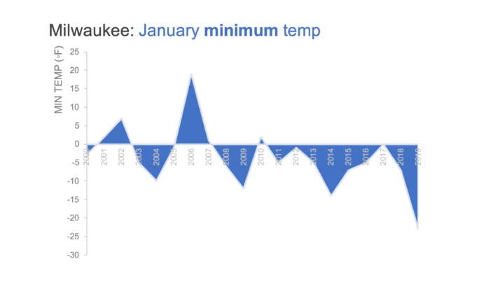 A graph showing the average minimum temperature in Milwaukee, Wisconsin, for January 2000 through January 2019. The points on the chart are connected with light blue lines and filled in with blue to resemble icicles.