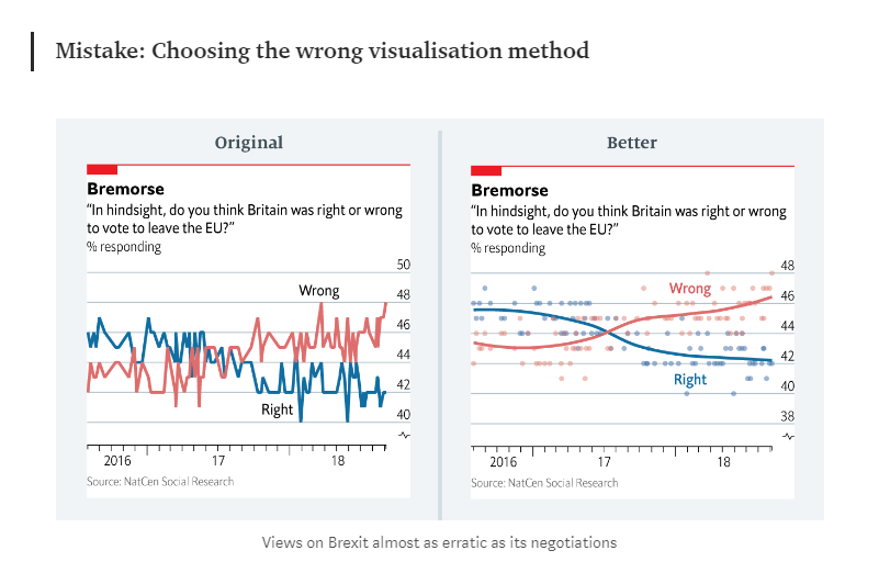 Two different charts that both represent attitudes in the UK toward Britain voting to leave the EU. The chart on the left is a sine chart which looks erratic while the chart on the right shows the averages of plotted lines and demonstrates clear trends.
