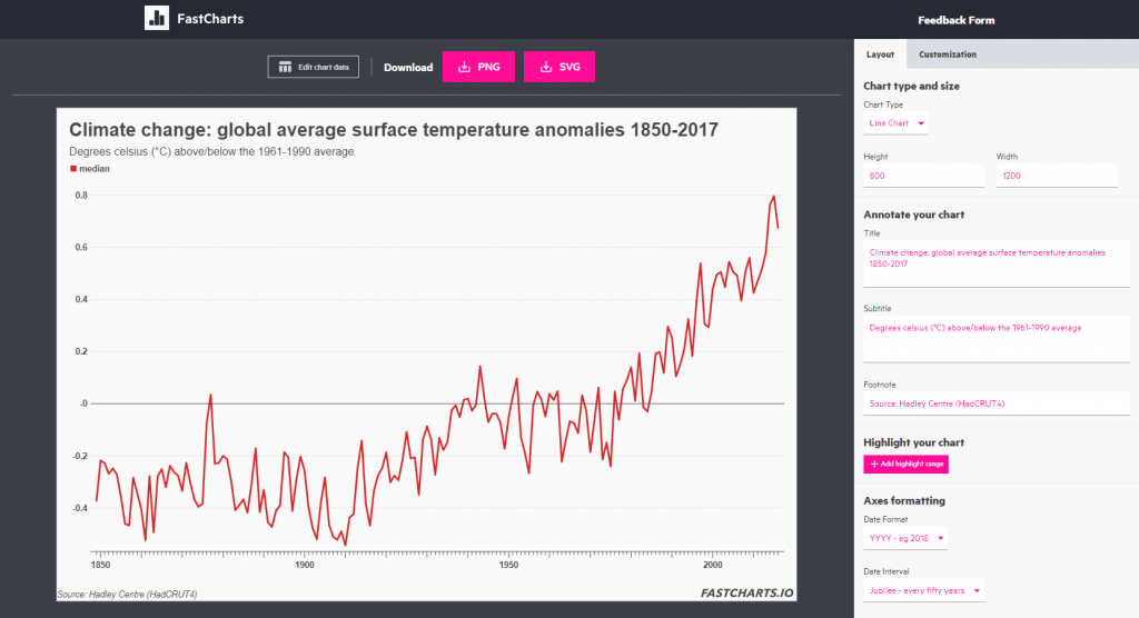 The interface of FastCharts, showing a line chart of global temperature anomalies from 1850 to 2017.