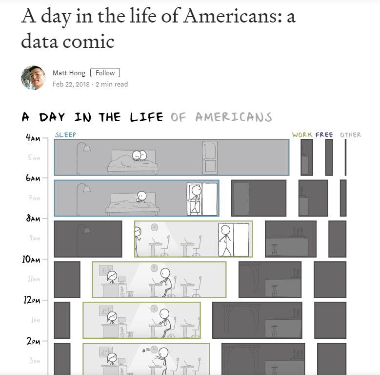 A comic demonstrating the amount of time Americans spend sleeping, at work, free, or doing other activities from 4 a.m. to 3 p.m.