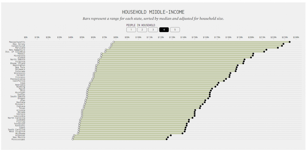 "A bar chart that shows the range of incomes that qualify as ""middle-income"" for households made up of four people, organized by state."