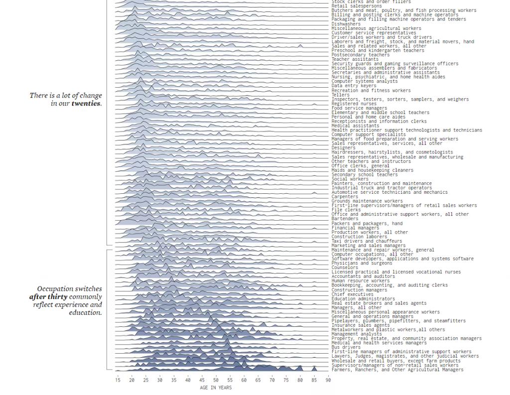 Data Visualization | Commons Knowledge - University of