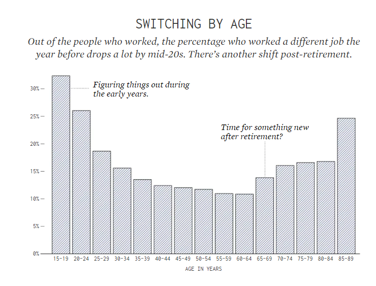 A bar chart showing the distribution of the age at which people switch jobs. 15-19 is the highest percent (above 30%) and 55-64 is the lowest (around 10%)