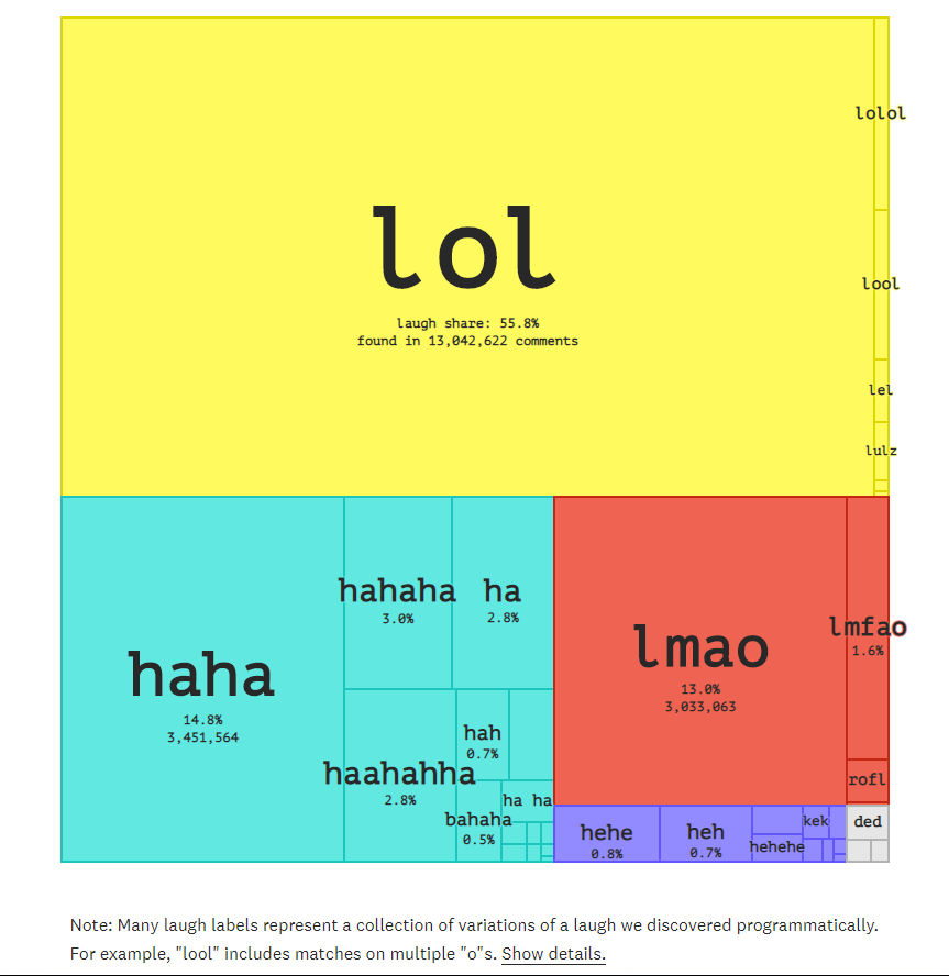 A proportional area chart showing which text laughs are most used on Reddit.