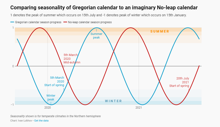 A chart with two sine waves showing how seasons would begin at different dates without a leap day
