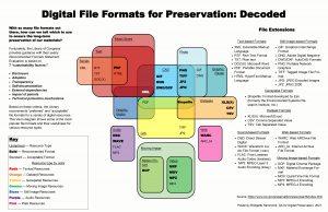 Venn Diagram illustrating file formats for digital preservation