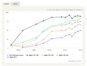 http://www.pewinternet.org/data-trend/social-media/social-media-use-by-age-group/