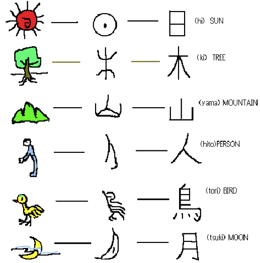 Chinese Characters As Ancient Emoji Glocal Notes University Of