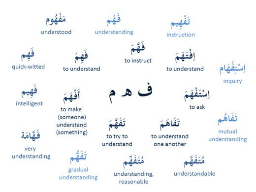 A visual word map that traces different manifestations of the root ف-ه-م. Image Credit: Blogger Sawitri from myarabicnotes.blogspot.com